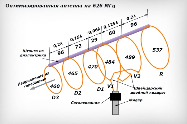 Antenna Turkina
