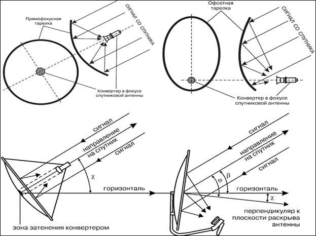 Bestemmelse af koordinater, azimut og elevation af en parabol