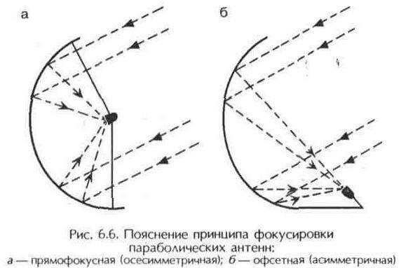 Параболическая антенна - основы применения, сборка и установка