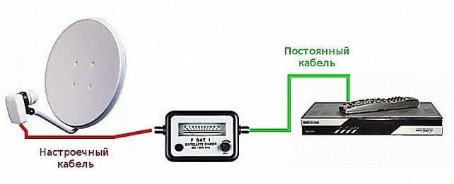Dispositivi per la sintonizzazione di un'antenna parabolica: come scegliere e configurare