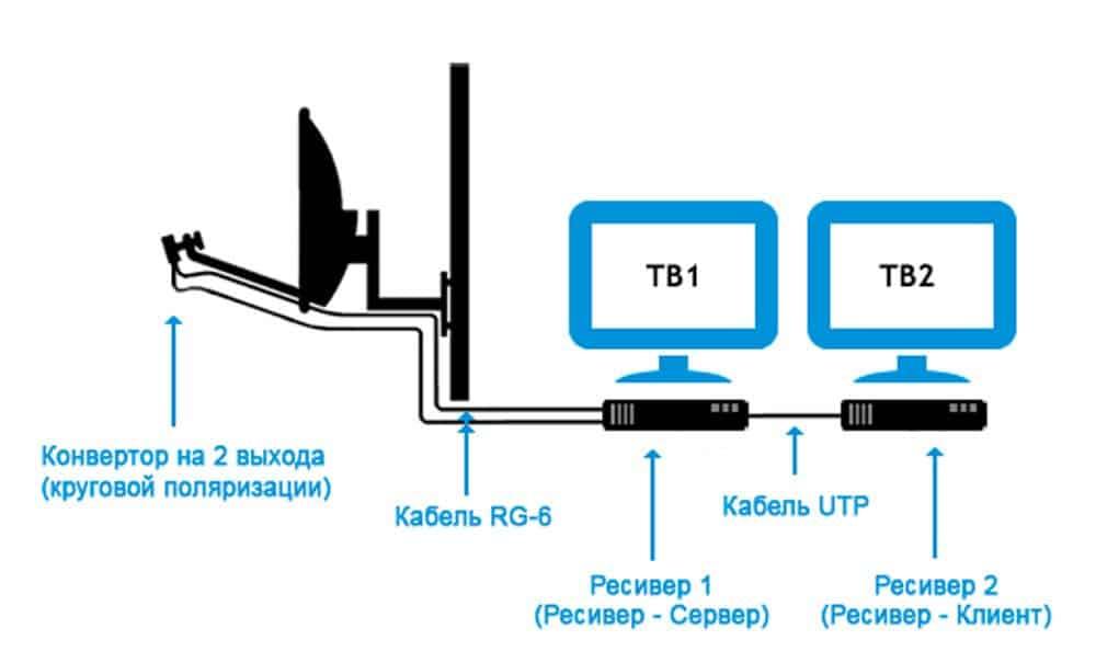 Come scegliere e come controllare un convertitore satellitare