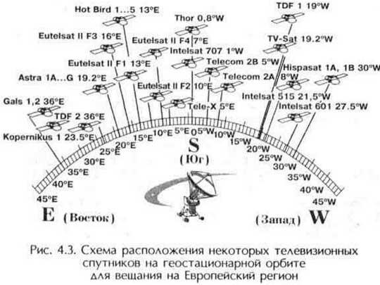 دیش ماهواره چند منظوره چیست ، نحوه انتخاب نگهدارنده مبدل چیست