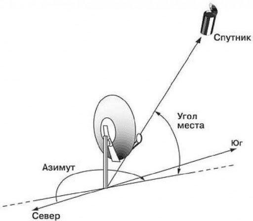 Satelliittiantennien viritysohjelmat: yleiskatsaus parhaista